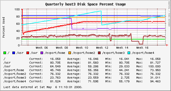Quarterly disk space percent usage